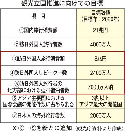 外客消費額8兆円に、新たな計画...