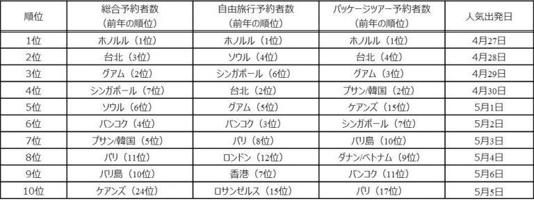 【GW】日本人の人気旅行先1位はソウル★2 YouTube動画>23本 ->画像>21枚