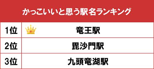 goo「かっこいいと思う駅名ランキング」、1位は「竜王駅」 – 旬刊旅行 ...